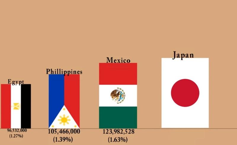 世界の人口ランキングの動画!!日本の未来は、人口オーナス期でも問題なし!!